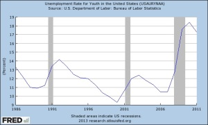 US Youth Unemployment 9-18-17